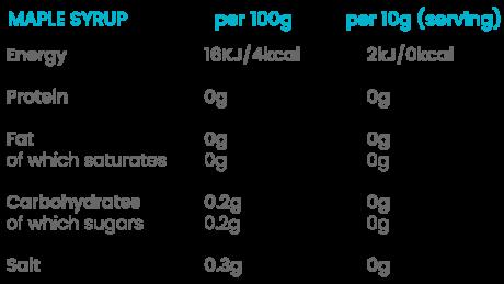zero calorie maple syrup nutritional values