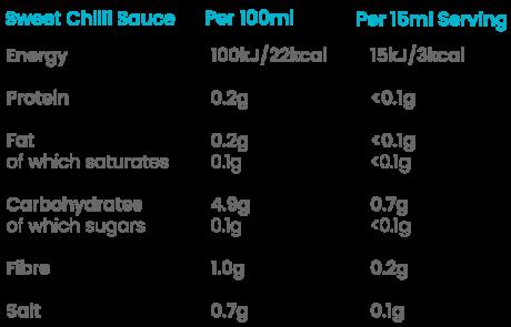 Sugar Free Sweet Chilli Sauce Nutiritional Values