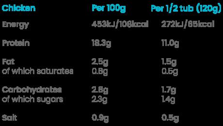 eatlean chicken spreader nutritional values
