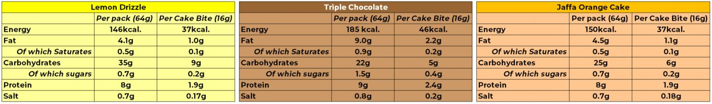 Nutritional table for Fitbakes