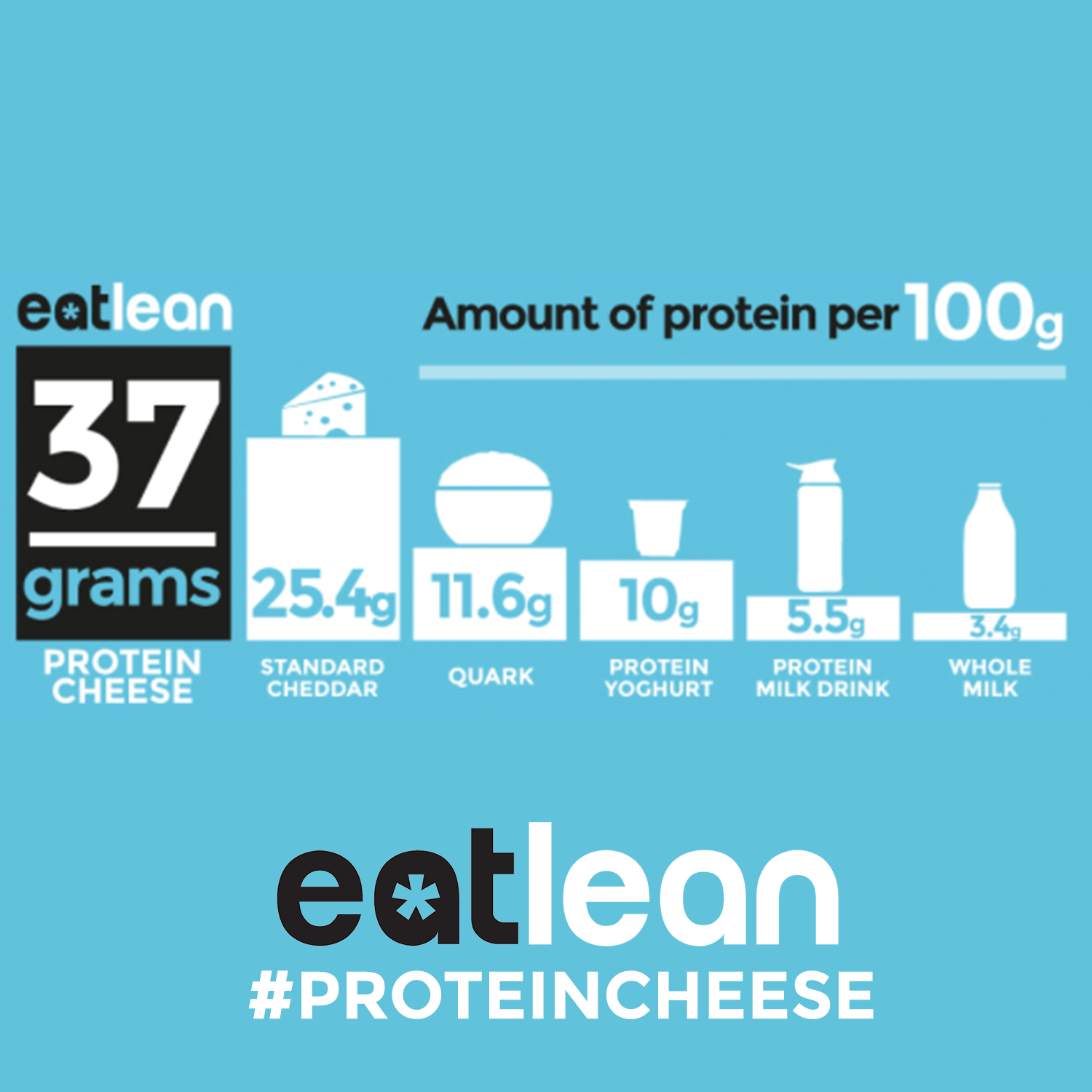 Graph showing the amount of Protein per 100g with Eatlean leading the way