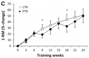 Ogasawara how lack of training effects perfromance