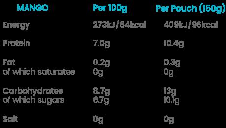 Mango Nutritionals